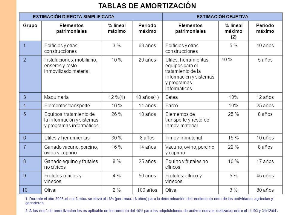 TABLAS DE AMORTIZACIÓN ESTIMACIÓN DIRECTA SIMPLIFICADAESTIMACIÓN OBJETIVA GrupoElementos patrimoniales % lineal máximo Período máximo Elementos patrim