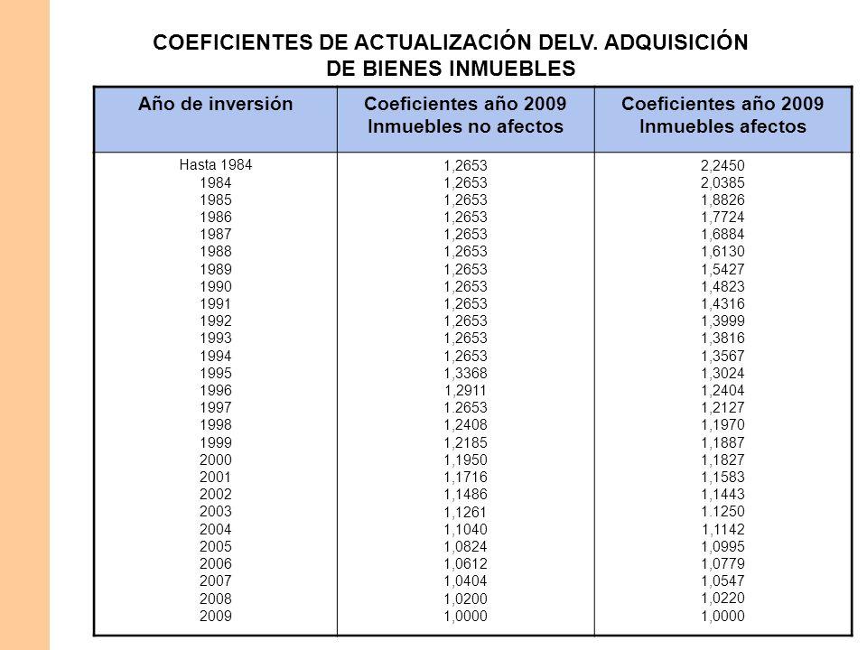COEFICIENTES DE ACTUALIZACIÓN DELV. ADQUISICIÓN DE BIENES INMUEBLES Año de inversiónCoeficientes año 2009 Inmuebles no afectos Coeficientes año 2009 I