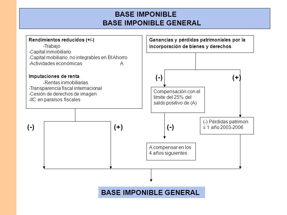 BASE IMPONIBLE BASE IMPONIBLE GENERAL Rendimientos reducidos (+/-) - Trabajo - Capital inmobiliario - Capital mobiliario, no integrables en BI Ahorro