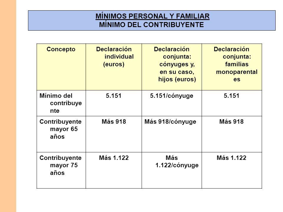 MÍNIMOS PERSONAL Y FAMILIAR MÍNIMO DEL CONTRIBUYENTE ConceptoDeclaración individual (euros) Declaración conjunta: cónyuges y, en su caso, hijos (euros