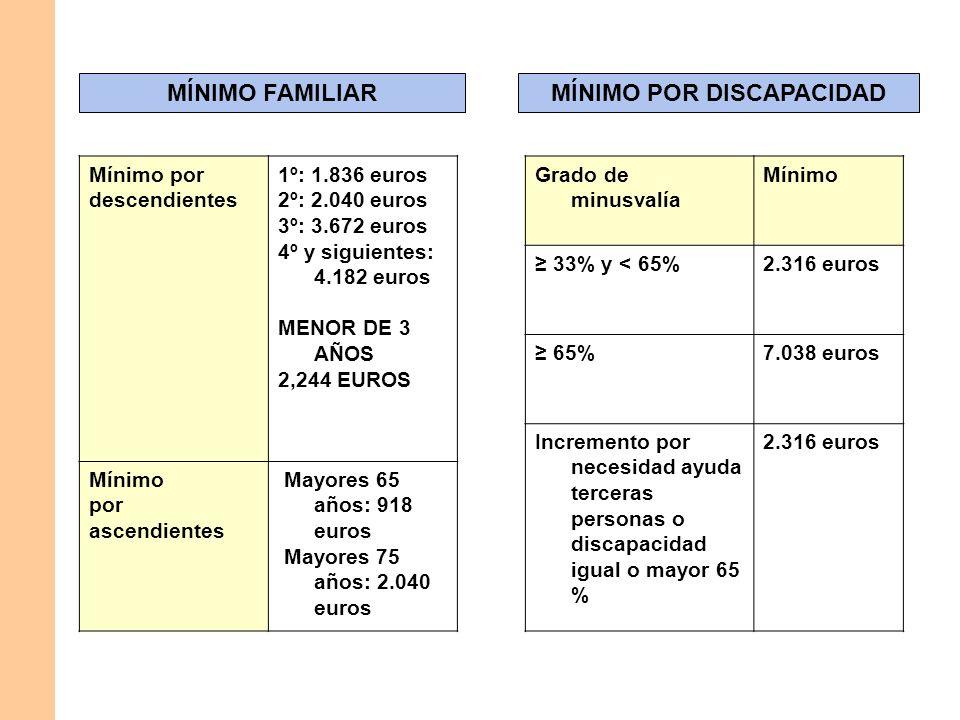MÍNIMO FAMILIARMÍNIMO POR DISCAPACIDAD Mínimo por descendientes 1º: 1.836 euros 2º: 2.040 euros 3º: 3.672 euros 4º y siguientes: 4.182 euros MENOR DE
