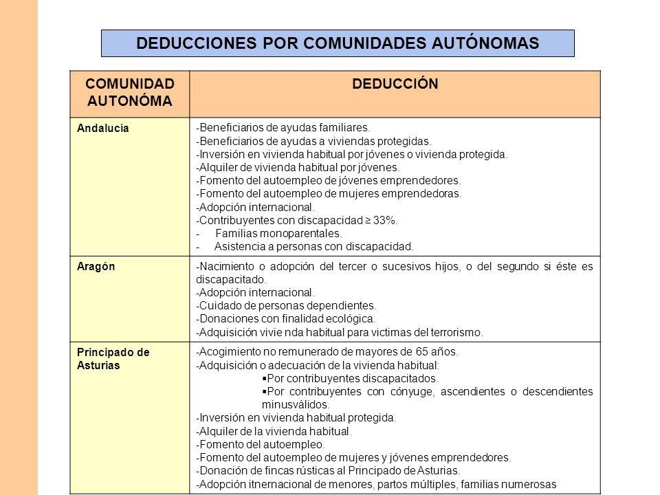 DEDUCCIONES POR COMUNIDADES AUTÓNOMAS COMUNIDAD AUTONÓMA DEDUCCIÓN Andalucía - Beneficiarios de ayudas familiares. - Beneficiarios de ayudas a viviend