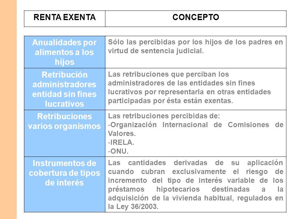 RENTA EXENTACONCEPTO Dividendos y participación en dividendos Los dividendos y participaciones en beneficios percibidos con el límite de 1.500 euros anuales.