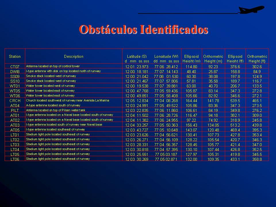 Obstáculos Identificados