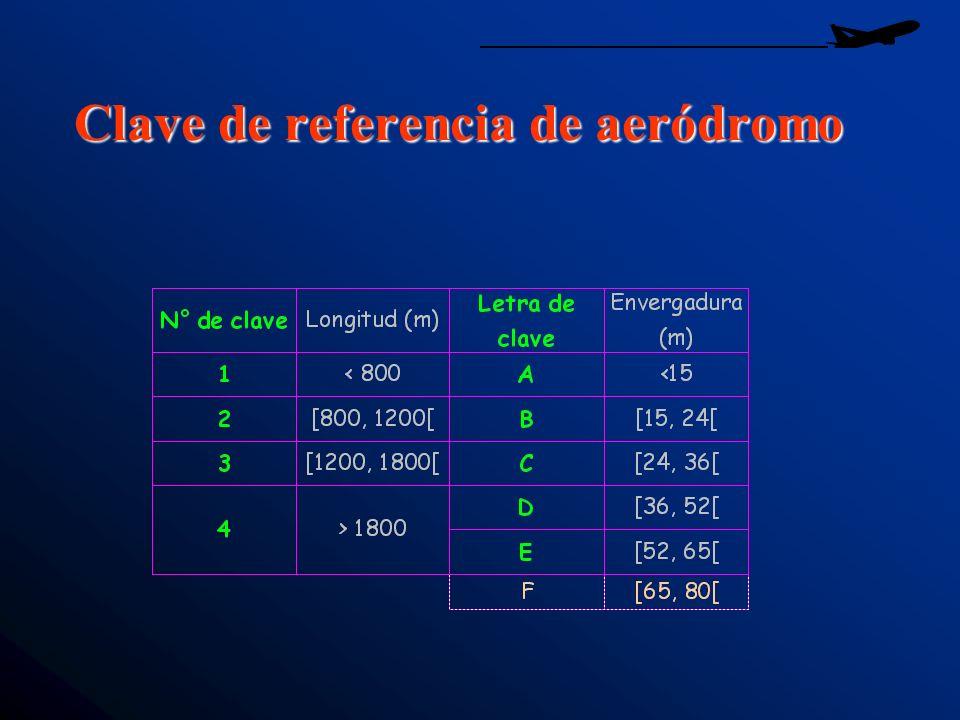 Clave de referencia de aeródromo