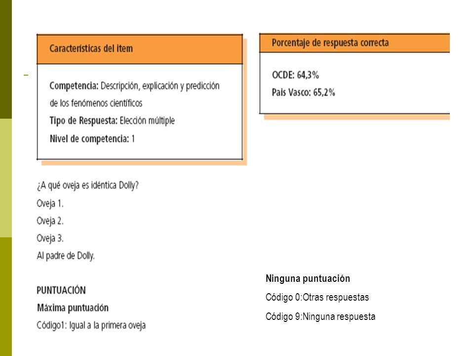 Berritzegune Nagusia 2007-2008 Ninguna puntuación Código 0:Otras respuestas Código 9:Ninguna respuesta