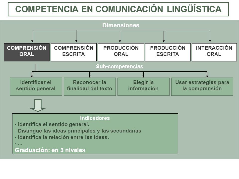 Indicadores - Identifica el sentido general. - Distingue las ideas principales y las secundarias - Identifica la relación entre las ideas. -... Gradua