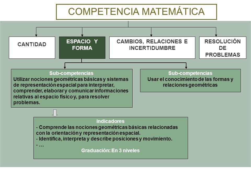 COMPETENCIA MATEMÁTICA Sub-competencias Utilizar nociones geométricas básicas y sistemas de representación espacial para interpretar, comprender, elab