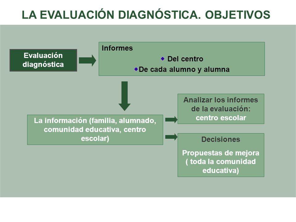 Informes Del centro De cada alumno y alumna Evaluación diagnóstica La información (familia, alumnado, comunidad educativa, centro escolar) Analizar lo