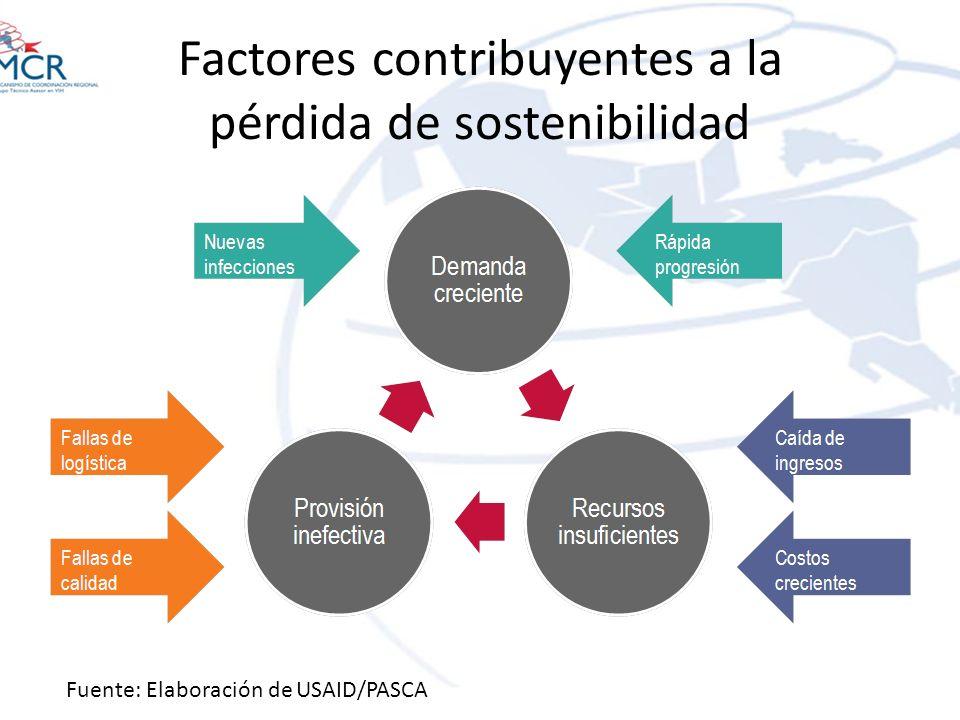 Factores contribuyentes a la pérdida de sostenibilidad Fuente: Elaboración de USAID/PASCA