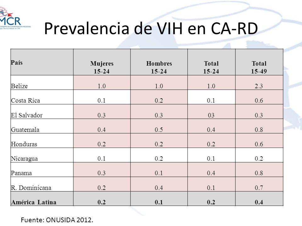 Prevalencia de VIH en CA-RD Fuente: ONUSIDA 2012 País Mujeres 15-24 Hombres 15-24 Total 15-24 Total 15-49 Belize1.0 2.3 Costa Rica0.10.20.10.6 El Salv