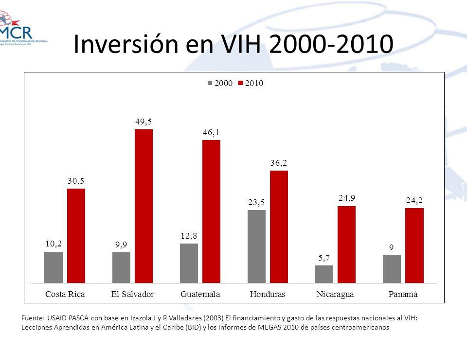 Inversión en VIH 2000-2010 Fuente: USAID PASCA con base en Izazola J y R Valladares (2003) El financiamiento y gasto de las respuestas nacionales al V