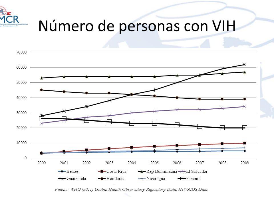 Número de personas con VIH Fuente: WHO (2011) Global Health Observatory Repository Data. HIV/AIDS Data.