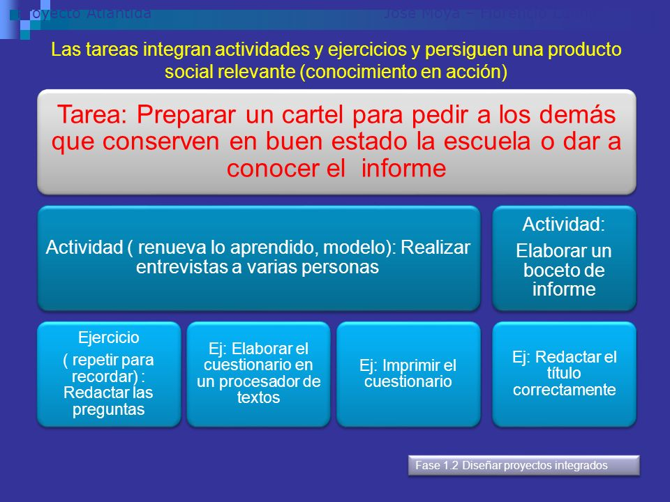 PROCESO DE APOYO: CLAVES: TAREAS ( eso ya lo hago yo…) CLASES DE CONTEXTO uso personal (leer novelas o cartas), uso público (leer documentos oficiales