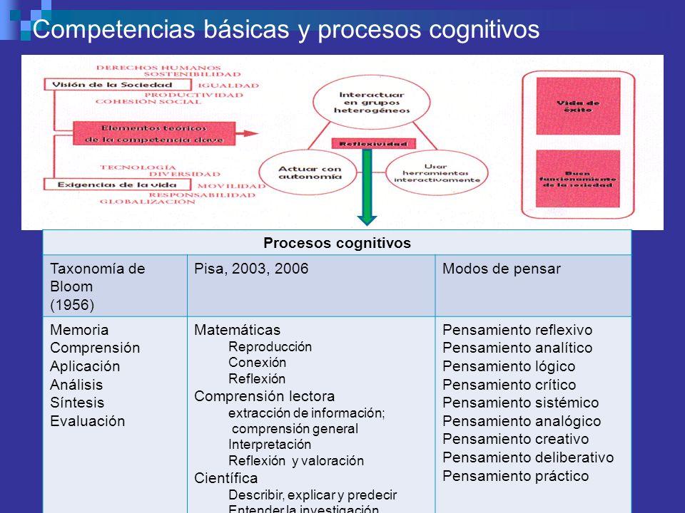 MODELOS DE ENSEÑANZA MODELOS SOCIALES MODELOS PROCESAMIENTO INFORMACIÓN FAMILIAS DE MODELOS MODELOS PERSONALES MODELOS CONDUCTUALES