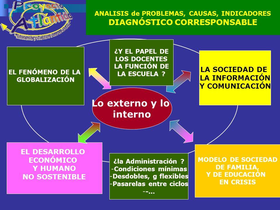 ANALISIS de PROBLEMAS, CAUSAS, INDICADORES DIAGNÓSTICO CORRESPONSABLE EL FENÓMENO DE LA GLOBALIZACIÓN LA SOCIEDAD DE LA INFORMACIÓN Y COMUNICACIÓN MODELO DE SOCIEDAD DE FAMILIA, Y DE EDUCACIÓN EN CRISIS EL DESARROLLO ECONÓMICO Y HUMANO NO SOSTENIBLE Lo externo y lo interno ¿Y EL PAPEL DE LOS DOCENTES LA FUNCIÓN DE LA ESCUELA .