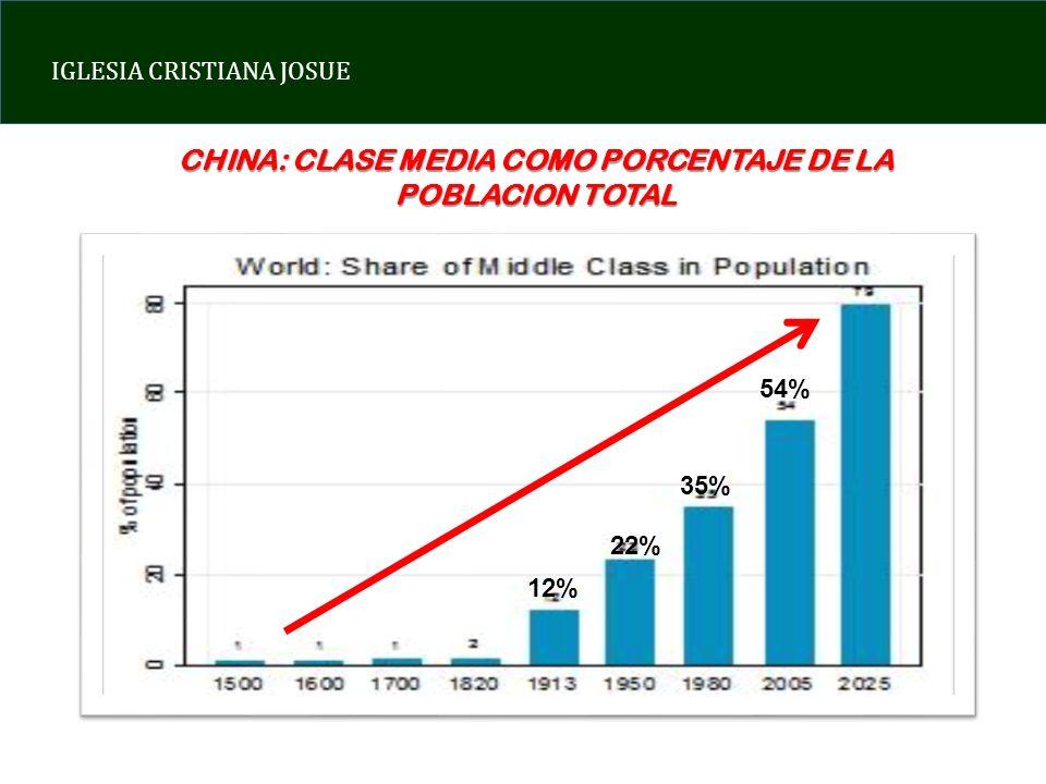IGLESIA CRISTIANA JOSUE CHINA: CLASE MEDIA COMO PORCENTAJE DE LA POBLACION TOTAL 12% 22% 35% 54%