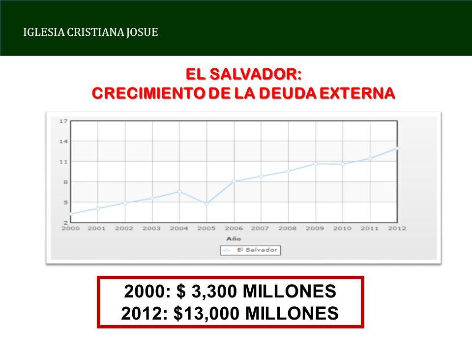 IGLESIA CRISTIANA JOSUE EL SALVADOR: CRECIMIENTO DE LA DEUDA EXTERNA 2000: $ 3,300 MILLONES 2012: $13,000 MILLONES