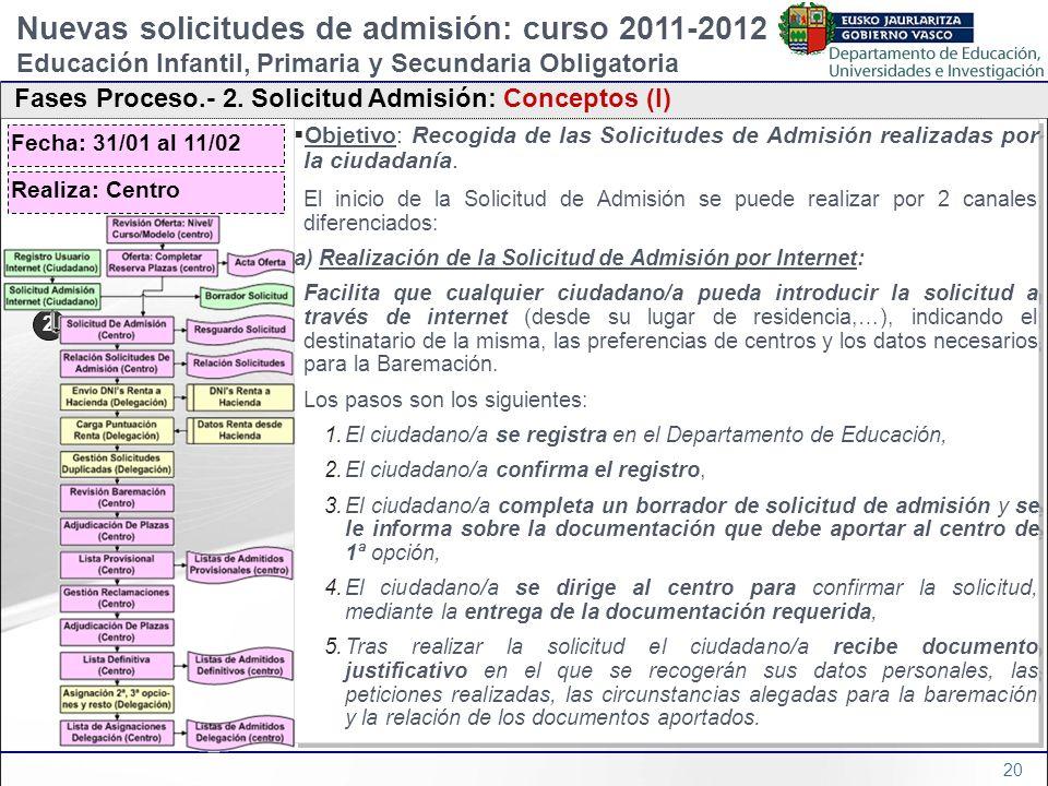 20 Objetivo: Recogida de las Solicitudes de Admisión realizadas por la ciudadanía. El inicio de la Solicitud de Admisión se puede realizar por 2 canal