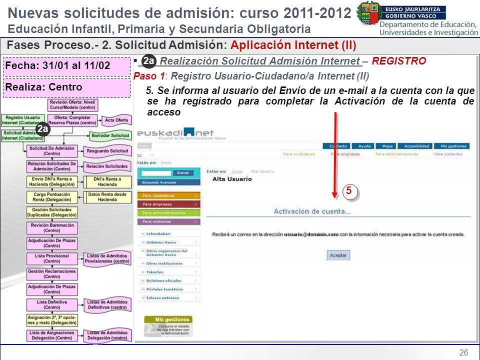 26 2a) Realización Solicitud Admisión Internet – REGISTRO Paso 1: Registro Usuario-Ciudadano/a Internet (II) 5. Se informa al usuario del Envío de un