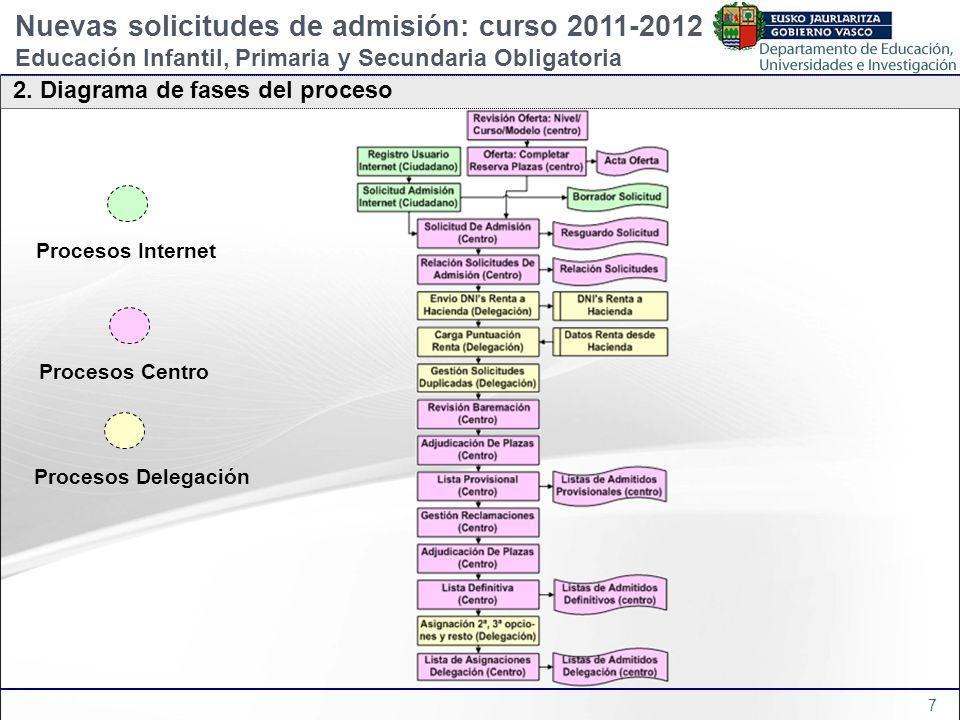 7 Procesos Centro Procesos Delegación 2. Diagrama de fases del proceso Procesos Internet Nuevas solicitudes de admisión: curso 2011-2012 Educación Inf