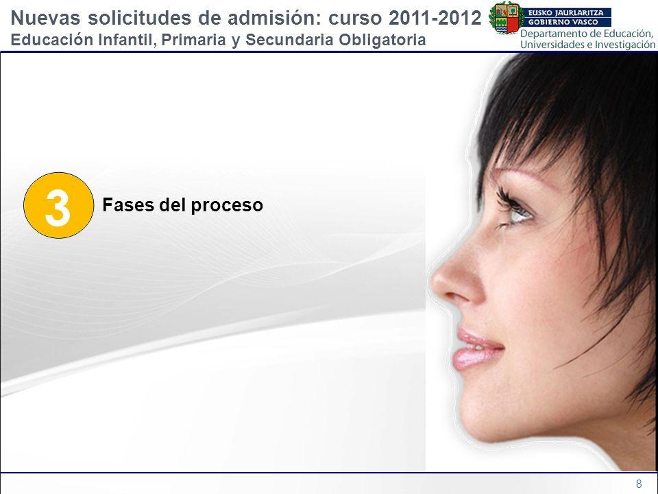 8 3 Fases del proceso Nuevas solicitudes de admisión: curso 2011-2012 Educación Infantil, Primaria y Secundaria Obligatoria