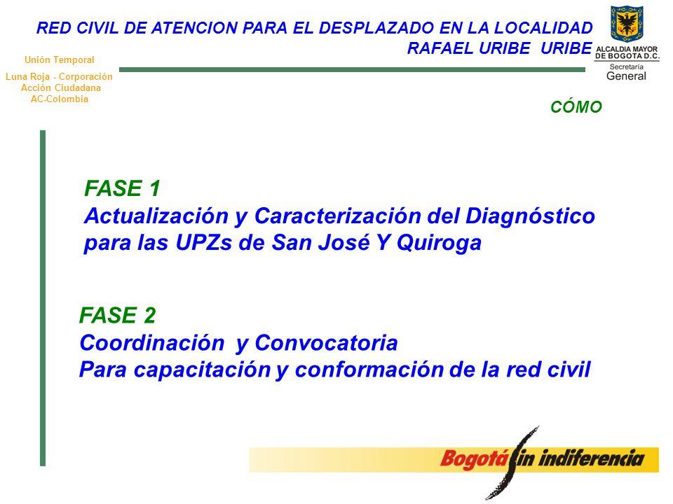 Unión Temporal Luna Roja - Corporación Acción Ciudadana AC-Colombia CÓMO FASE 1 Actualización y Caracterización del Diagnóstico para las UPZs de San J