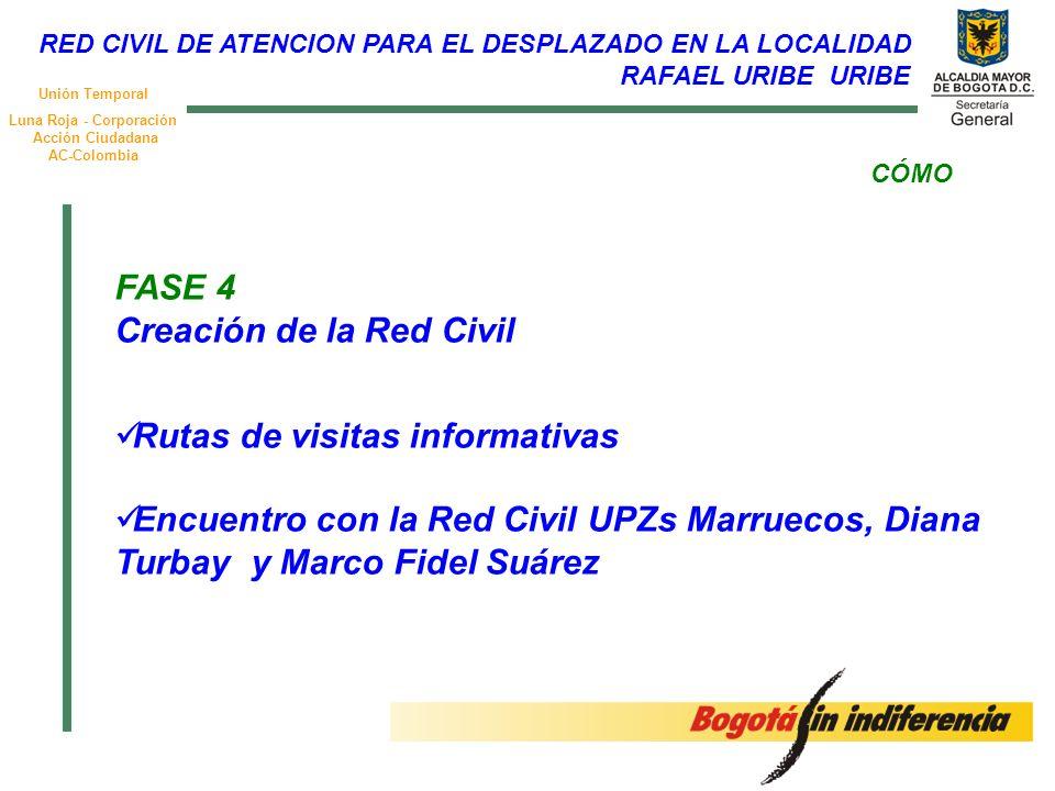 Unión Temporal Luna Roja - Corporación Acción Ciudadana AC-Colombia CÓMO FASE 4 Creación de la Red Civil Rutas de visitas informativas Encuentro con l