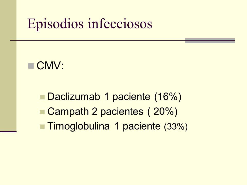 Episodios infecciosos CMV: Daclizumab 1 paciente (16%) Campath 2 pacientes ( 20%) Timoglobulina 1 paciente (33%)