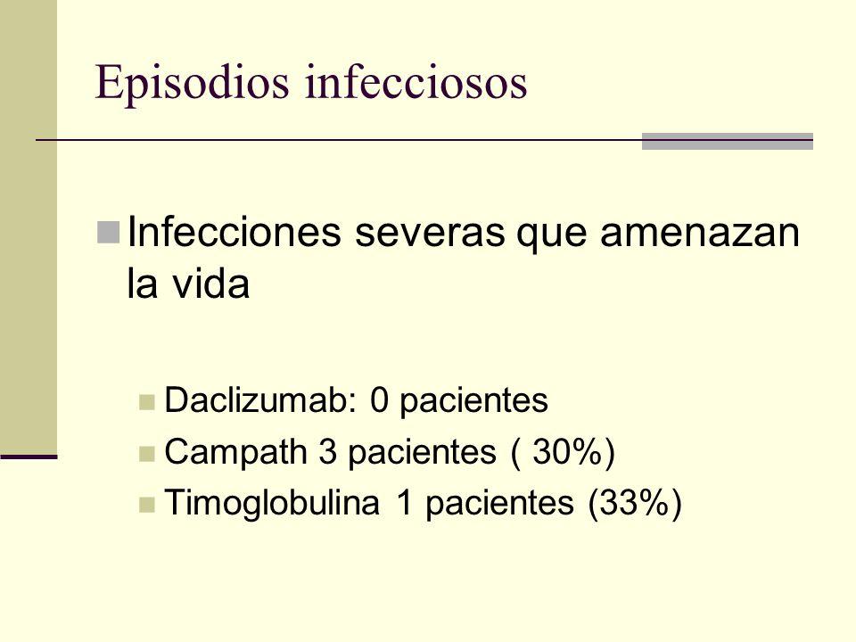 Episodios infecciosos Infecciones severas que amenazan la vida Daclizumab: 0 pacientes Campath 3 pacientes ( 30%) Timoglobulina 1 pacientes (33%)