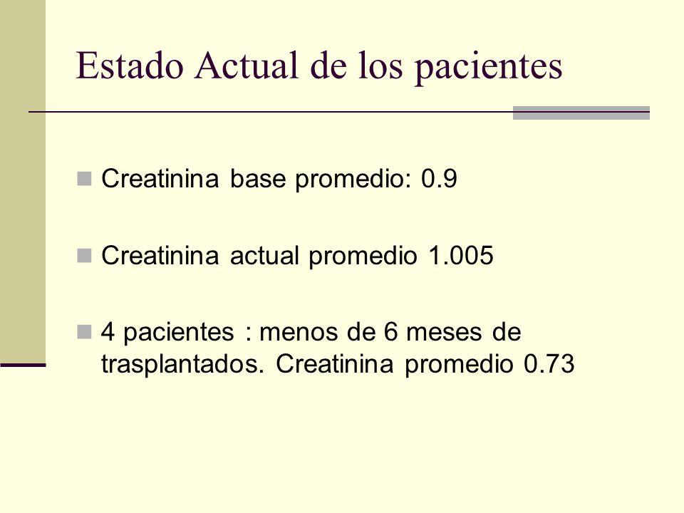 Estado Actual de los pacientes Creatinina base promedio: 0.9 Creatinina actual promedio 1.005 4 pacientes : menos de 6 meses de trasplantados. Creatin