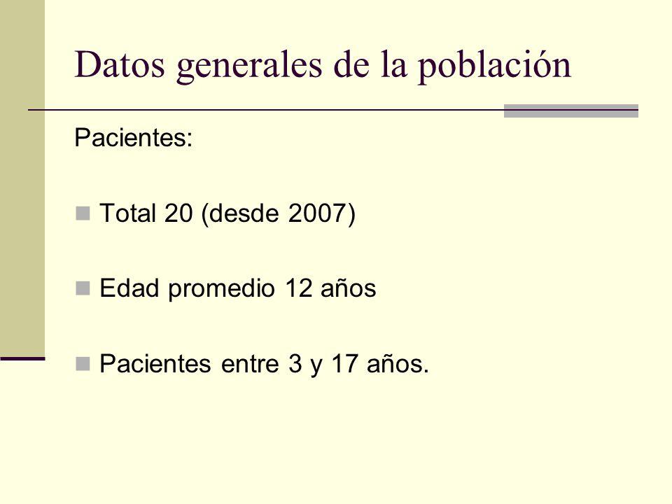 Datos generales de la población Pacientes: Total 20 (desde 2007) Edad promedio 12 años Pacientes entre 3 y 17 años.