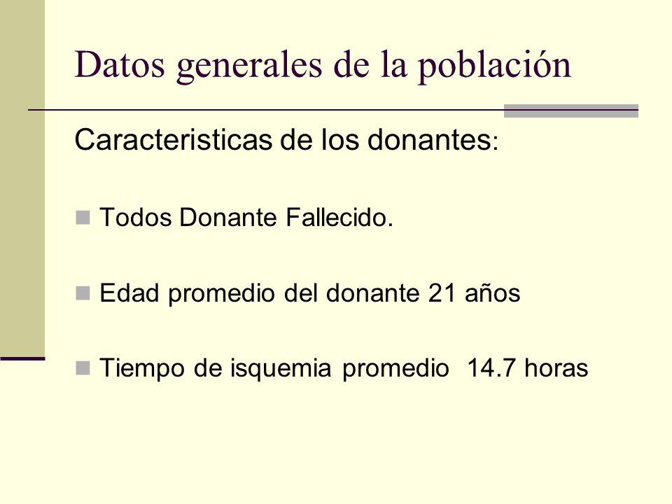Datos generales de la población Caracteristicas de los donantes : Todos Donante Fallecido. Edad promedio del donante 21 años Tiempo de isquemia promed