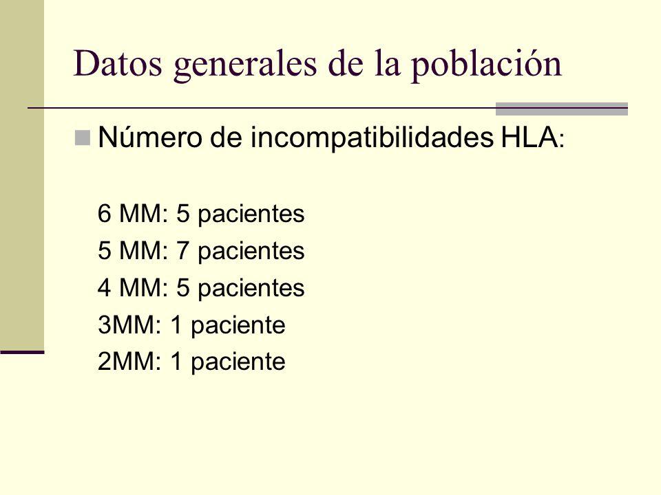 Datos generales de la población Número de incompatibilidades HLA : 6 MM: 5 pacientes 5 MM: 7 pacientes 4 MM: 5 pacientes 3MM: 1 paciente 2MM: 1 pacien