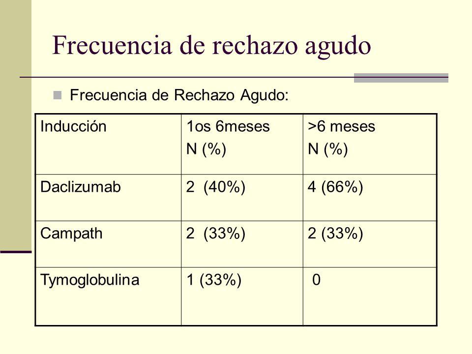 Frecuencia de rechazo agudo Frecuencia de Rechazo Agudo: Inducción1os 6meses N (%) >6 meses N (%) Daclizumab2 (40%)4 (66%) Campath2 (33%) Tymoglobulin