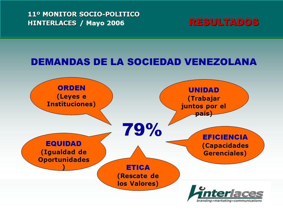 DEMANDAS DE LA SOCIEDAD VENEZOLANA ORDEN (Leyes e Instituciones) EQUIDAD (Igualdad de Oportunidades ) UNIDAD (Trabajar juntos por el país) EFICIENCIA (Capacidades Gerenciales) ETICA (Rescate de los Valores) 79%