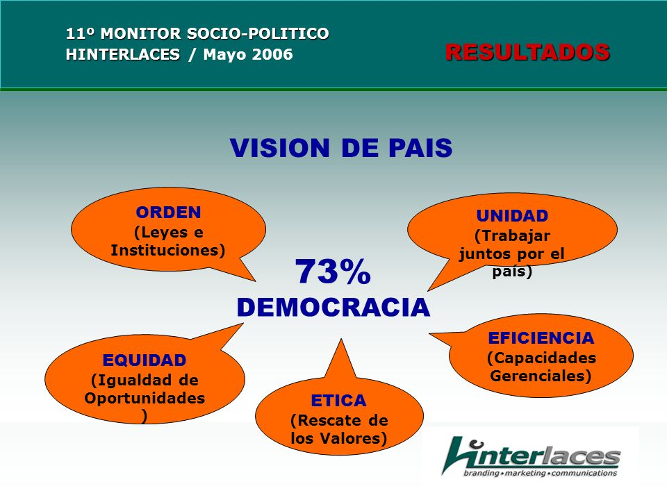 VISION DE PAIS ORDEN (Leyes e Instituciones) EQUIDAD (Igualdad de Oportunidades ) UNIDAD (Trabajar juntos por el país) EFICIENCIA (Capacidades Gerenciales) ETICA (Rescate de los Valores) 73% DEMOCRACIA