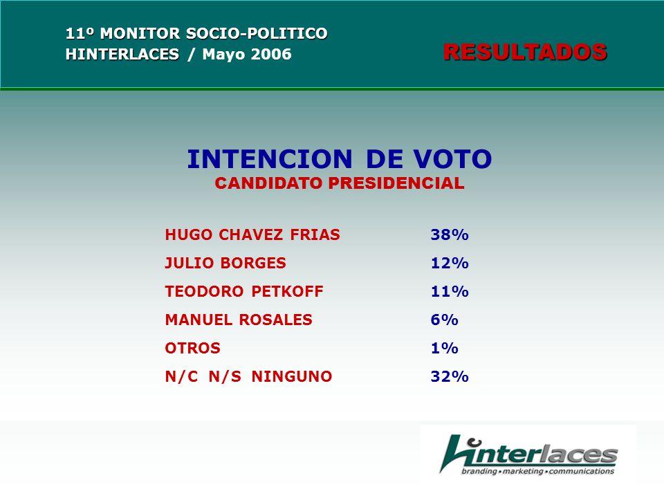 INTENCION DE VOTO CANDIDATO PRESIDENCIAL HUGO CHAVEZ FRIAS38% JULIO BORGES12% TEODORO PETKOFF11% MANUEL ROSALES6% OTROS1% N/C N/S NINGUNO32%