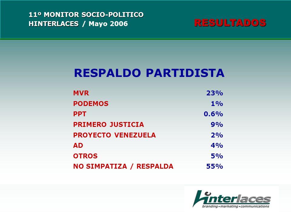RESPALDO PARTIDISTA MVR 23% PODEMOS1% PPT 0.6% PRIMERO JUSTICIA9% PROYECTO VENEZUELA2% AD4% OTROS5% NO SIMPATIZA / RESPALDA 55%