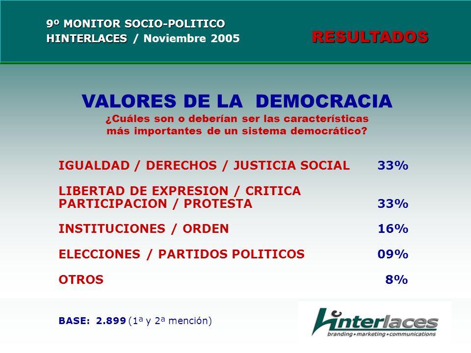 VALORES DE LA DEMOCRACIA ¿Cuáles son o deberían ser las características más importantes de un sistema democrático? IGUALDAD / DERECHOS / JUSTICIA SOCI