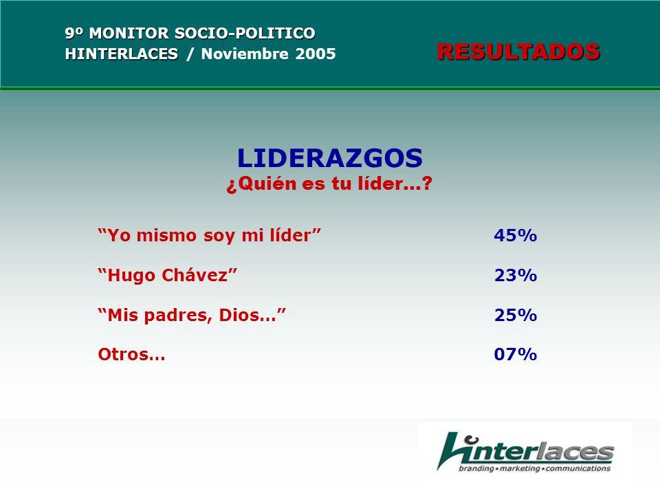 LIDERAZGOS ¿Quién es tu líder…? Yo mismo soy mi líder45% Hugo Chávez23% Mis padres, Dios…25% Otros…07%
