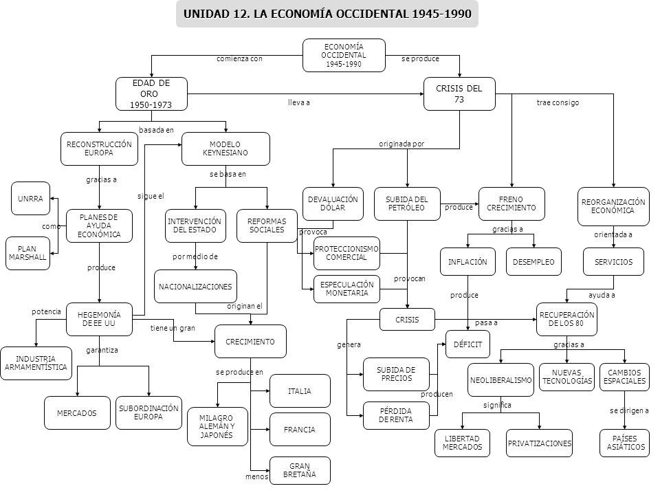 ECONOMÍA OCCIDENTAL 1945-1990 EDAD DE ORO 1950-1973 REFORMAS SOCIALES SUBORDINACIÓN EUROPA INTERVENCIÓN DEL ESTADO PLANES DE AYUDA ECONÓMICA MODELO KE
