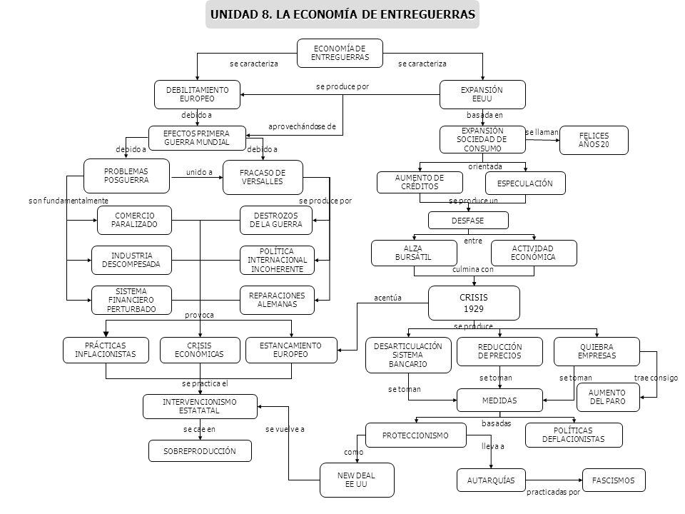 ECONOMÍA DE ENTREGUERRAS POLÍTICA INTERNACIONAL INCOHERENTE DESTROZOS DE LA GUERRA FRACASO DE VERSALLES SISTEMA FINANCIERO PERTURBADO INDUSTRIA DESCOM