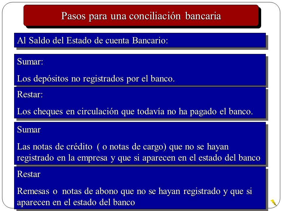 Pasos para una conciliación bancaria Sumar: Los depósitos no registrados por el banco. Sumar: Restar: Los cheques en circulación que todavía no ha pag