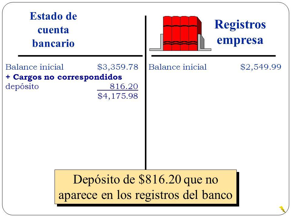 Depósito de $816.20 que no aparece en los registros del banco Balance inicial$3,359.78 + Cargos no correspondidos depósito 816.20 $4,175.98 Balance in