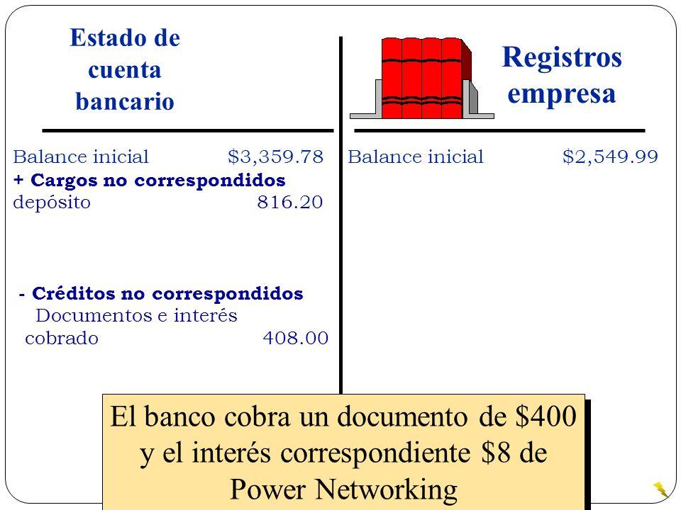 El banco cobra un documento de $400 y el interés correspondiente $8 de Power Networking Balance inicial$3,359.78 + Cargos no correspondidos depósito 8