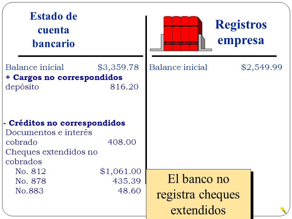 Balance inicial$3,359.78 + Cargos no correspondidos depósito 816.20 Balance inicial$2,549.99 - Créditos no correspondidos Documentos e interés cobrado
