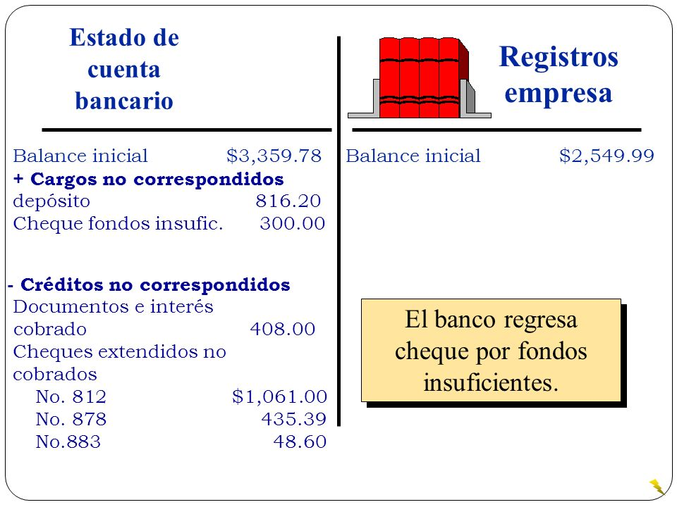 El banco regresa cheque por fondos insuficientes. Balance inicial$3,359.78 + Cargos no correspondidos depósito 816.20 Cheque fondos insufic. 300.00 Ba