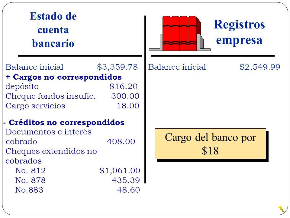Cargo del banco por $18 Balance inicial$3,359.78 + Cargos no correspondidos depósito 816.20 Cheque fondos insufic. 300.00 Cargo servicios 18.00 Balanc