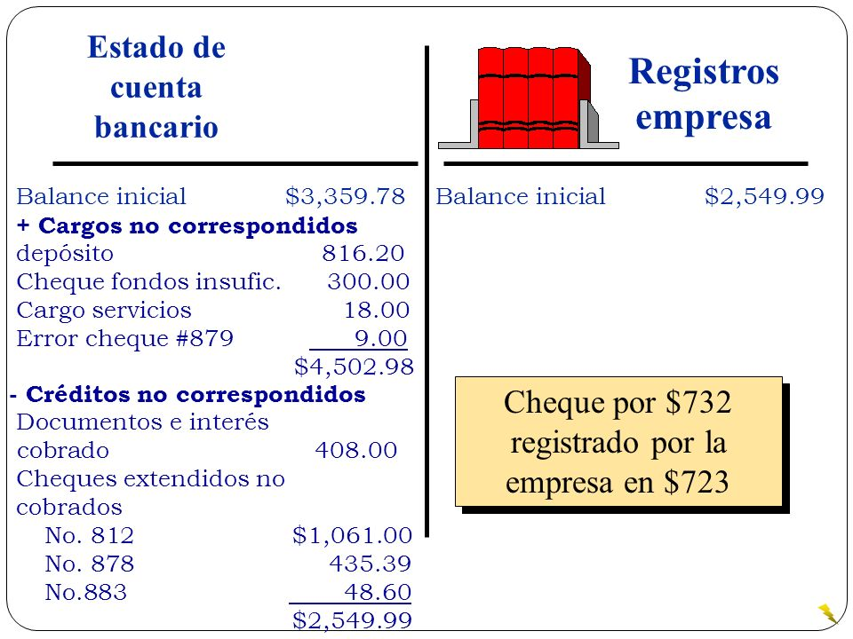 Cheque por $732 registrado por la empresa en $723 Balance inicial$3,359.78 + Cargos no correspondidos depósito 816.20 Cheque fondos insufic. 300.00 Ca